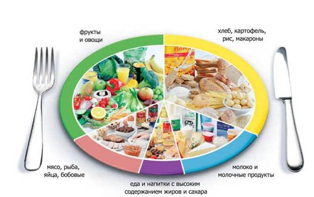 основные принципы питания для похудения