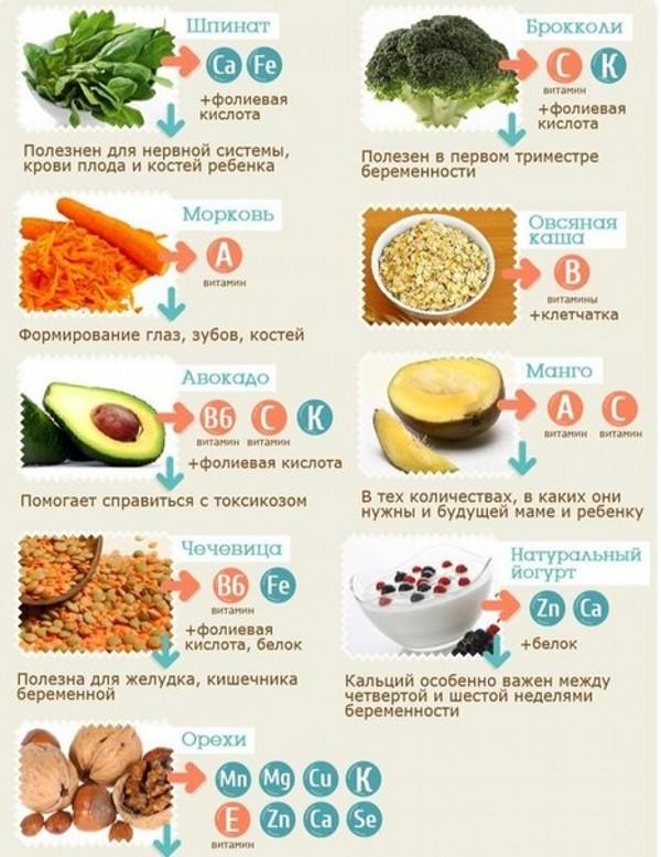 Питание беременных правильное