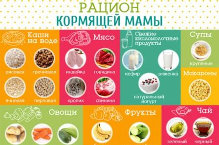 Как питаться маме после родов?